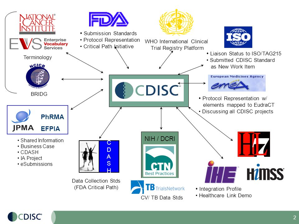 13 Medical Research Healthcare Link Healthcare Form Filler Data Archiver Form Manager Data Receiver RFD's Four Actors enable: Visual integration of eCRF into the EHR Creation of an eSource document independent of the EHR Integration of workflow while maintaining separation of data EHR Protocol