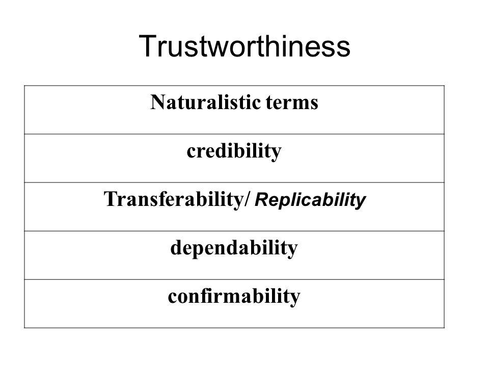 Trustworthiness Naturalistic terms credibility Transferability/ Replicability dependability confirmability