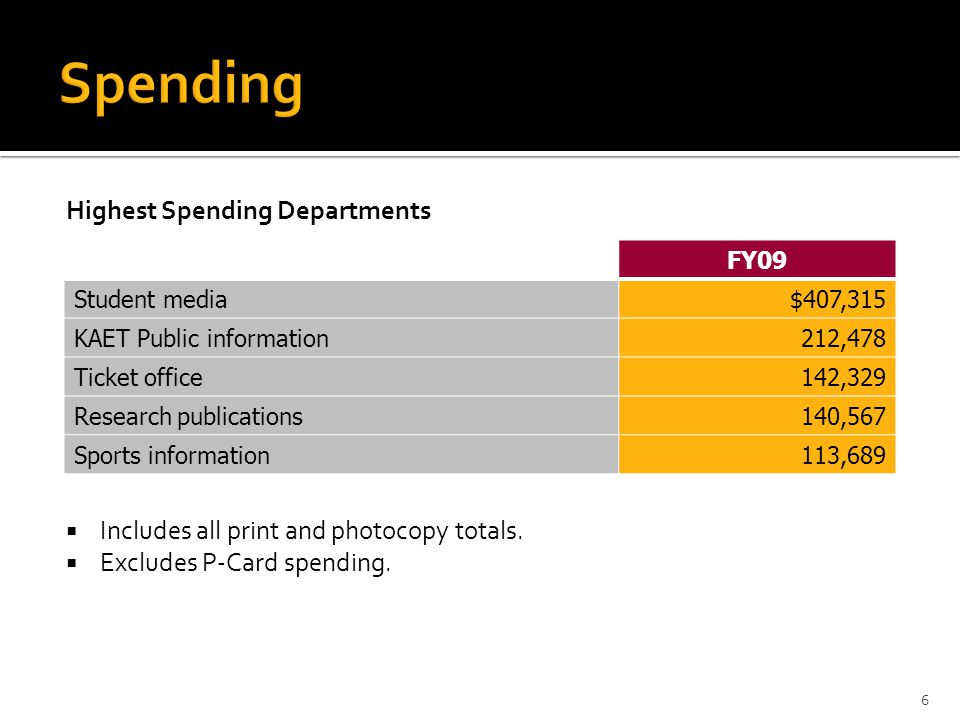 Highest Spending Departments  Includes all print and photocopy totals.