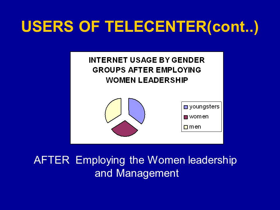 USERS OF TELECENTER(cont..) AFTER Employing the Women leadership and Management