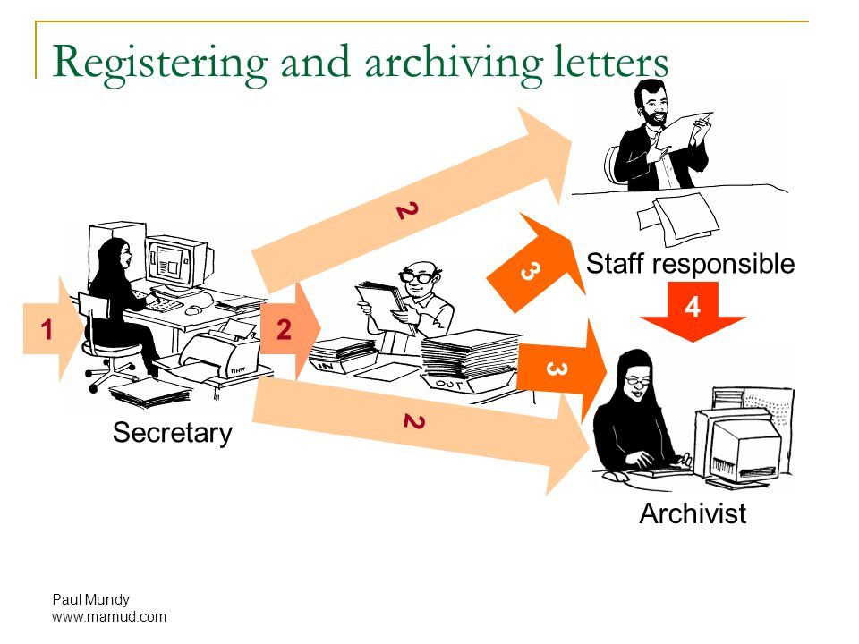 Paul Mundy www.mamud.com Registering and archiving letters Secretary Archivist Staff responsible Boss 12 2 2 3 4 3