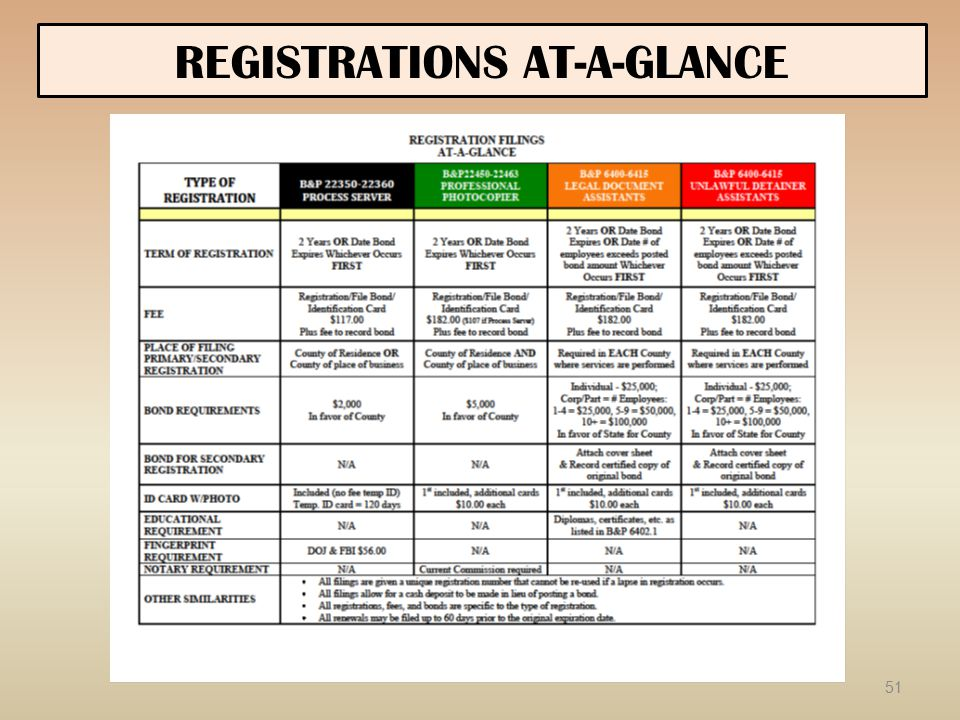 REGISTRATIONS AT-A-GLANCE 51