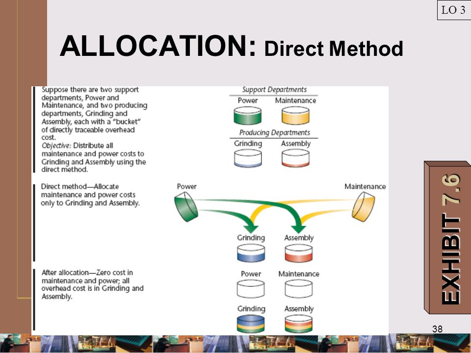 38 ALLOCATION: Direct Method LO 3 EXHIBIT 7.6