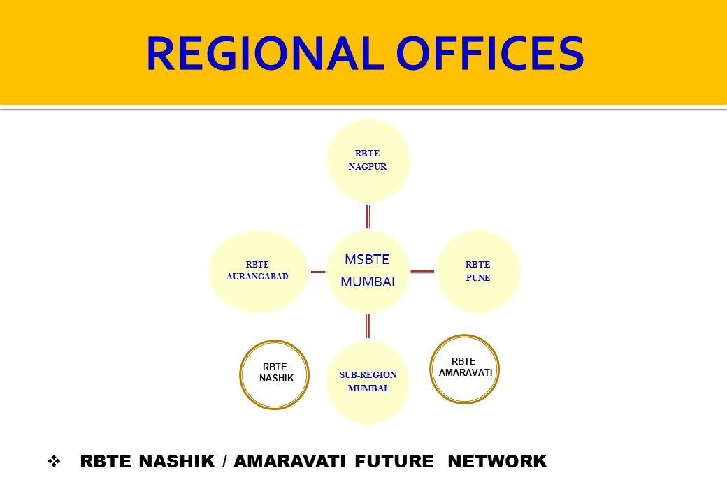 MSBTE MUMBAI RBTE NAGPUR RBTE PUNE SUB-REGION MUMBAI RBTE AURANGABAD RBTE NASHIK RBTE AMARAVATI  RBTE NASHIK / AMARAVATI FUTURE NETWORK