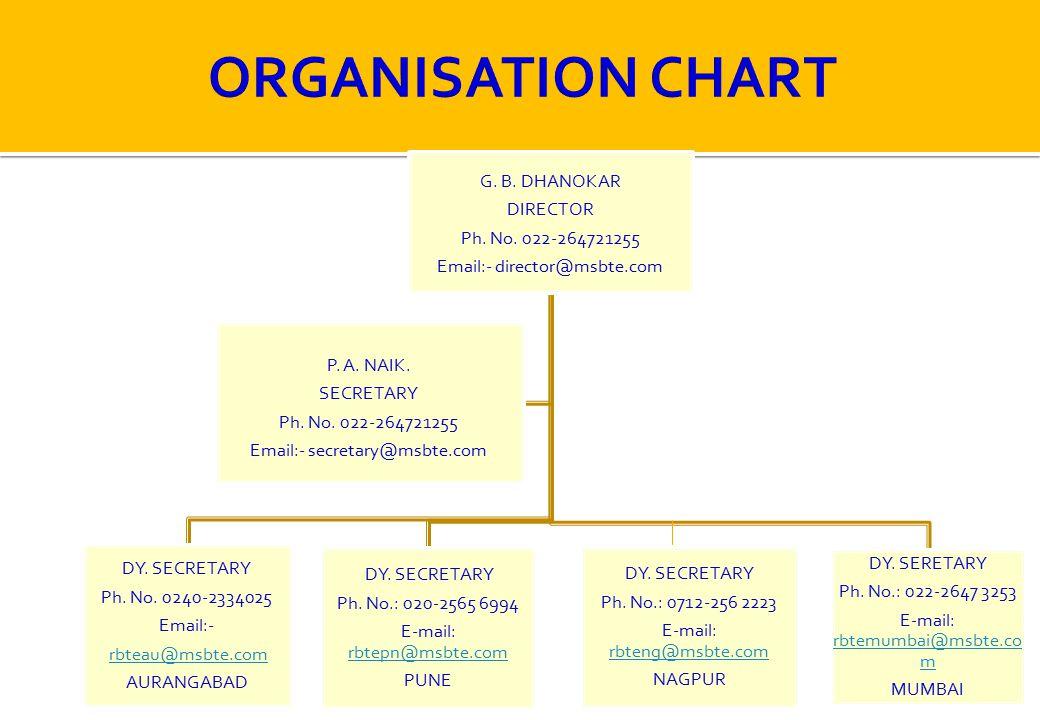 G.B. DHANOKAR DIRECTOR Ph. No. 022-264721255 Email:- director@msbte.com DY.