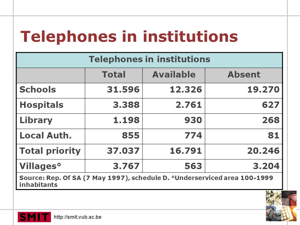 http://smit.vub.ac.be Telephones in institutions TotalAvailableAbsent Schools31.59612.32619.270 Hospitals3.3882.761627 Library1.198930268 Local Auth.85577481 Total priority37.03716.79120.246 Villages°3.7675633.204 Source: Rep.