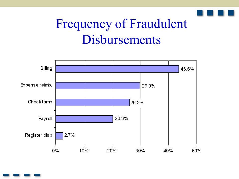 5 Frequency of Fraudulent Disbursements