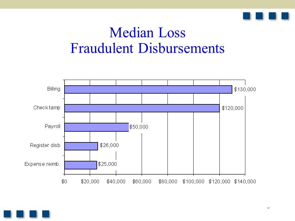 6 Median Loss Fraudulent Disbursements