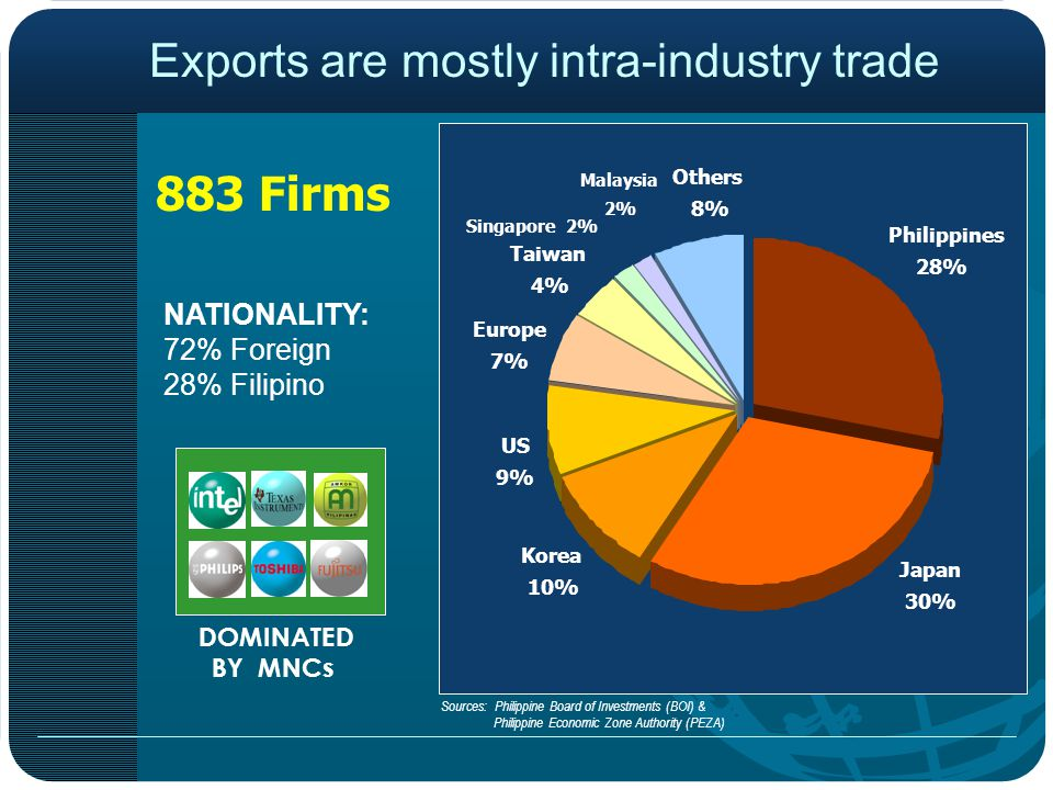 Sources: Philippine Board of Investments (BOI) & Philippine Economic Zone Authority (PEZA) Malaysia 2% Others 8% Europe 7% Taiwan 4% Singapore 2% Philippines 28% Korea 10% Japan 30% US 9% 883 Firms NATIONALITY: 72% Foreign 28% Filipino Exports are mostly intra-industry trade DOMINATED BY MNCs