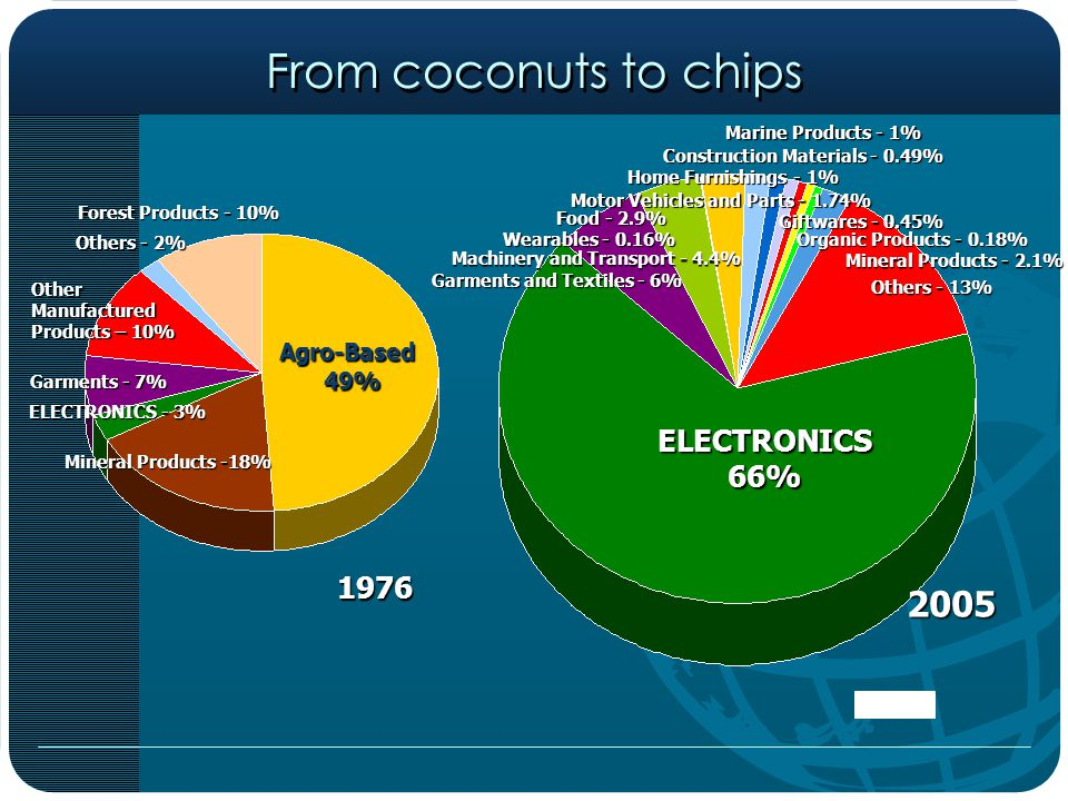 Source: BETP/DTI % TO TOTAL RP EXPORTS TOP 5 EXPORTS 2005 1.ELECTRONICS 66 % 2.GARMENTS 6% 3.