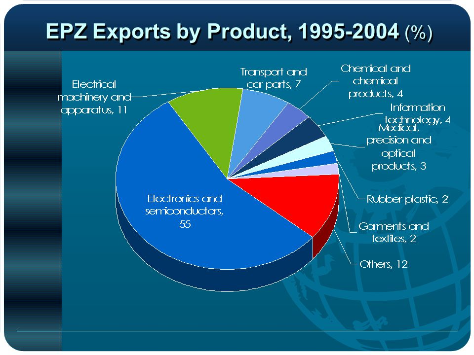 EPZ Exports by Product, 1995-2004 (%)
