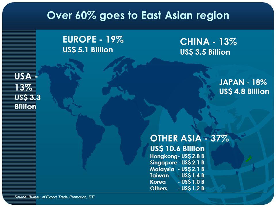 Over 60% goes to East Asian region USA - 13% US$ 3.3 Billion EUROPE - 19% US$ 5.1 Billion JAPAN - 18% US$ 4.8 Billion OTHER ASIA - 37% US$ 10.6 Billion Hongkong- US$ 2.8 B Singapore- US$ 2.1 B Malaysia - US$ 2.1 B Taiwan- US$ 1.4 B Korea- US$ 1.0 B Others- US$ 1.2 B Source: Bureau of Export Trade Promotion, DTI CHINA - 13% US$ 3.5 Billion