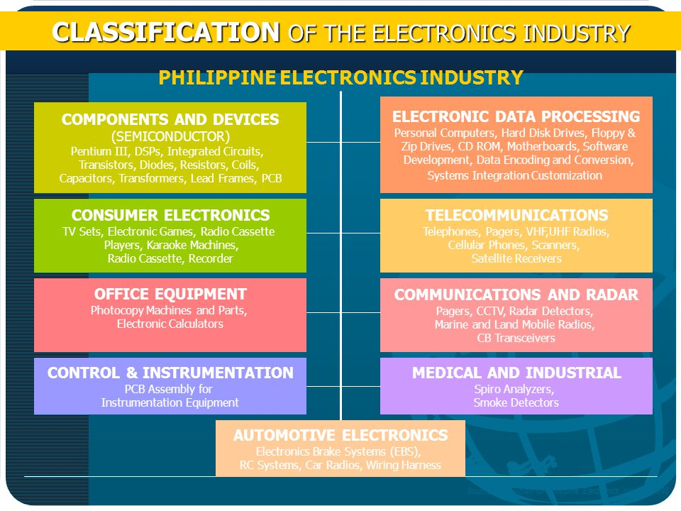 CLASSIFICATION OF THE ELECTRONICS INDUSTRY PHILIPPINE ELECTRONICS INDUSTRY ELECTRONIC DATA PROCESSING Personal Computers, Hard Disk Drives, Floppy & Zip Drives, CD ROM, Motherboards, Software Development, Data Encoding and Conversion, Systems Integration Customization TELECOMMUNICATIONS Telephones, Pagers, VHF,UHF Radios, Cellular Phones, Scanners, Satellite Receivers COMPONENTS AND DEVICES (SEMICONDUCTOR) Pentium III, DSPs, Integrated Circuits, Transistors, Diodes, Resistors, Coils, Capacitors, Transformers, Lead Frames, PCB OFFICE EQUIPMENT Photocopy Machines and Parts, Electronic Calculators COMMUNICATIONS AND RADAR Pagers, CCTV, Radar Detectors, Marine and Land Mobile Radios, CB Transceivers CONSUMER ELECTRONICS TV Sets, Electronic Games, Radio Cassette Players, Karaoke Machines, Radio Cassette, Recorder CONTROL & INSTRUMENTATION PCB Assembly for Instrumentation Equipment MEDICAL AND INDUSTRIAL Spiro Analyzers, Smoke Detectors AUTOMOTIVE ELECTRONICS Electronics Brake Systems (EBS), RC Systems, Car Radios, Wiring Harness Source: Masterplan for Philippine Electronics Industry 1998