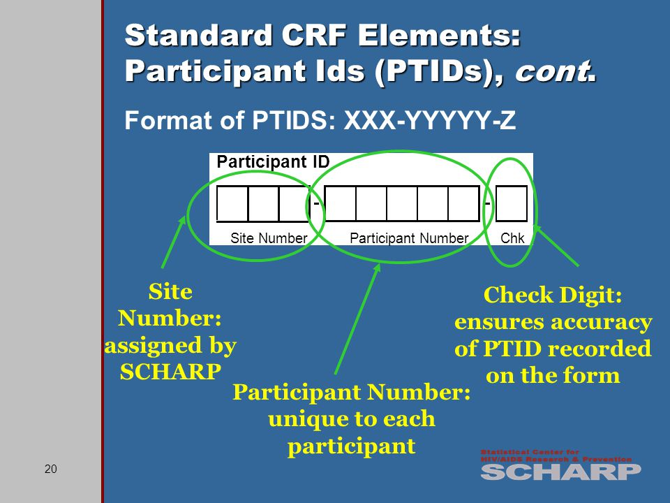 20 Participant ID Site NumberParticipant NumberChk Standard CRF Elements: Participant Ids (PTIDs), cont. Format of PTIDS: XXX-YYYYY-Z Site Number: ass