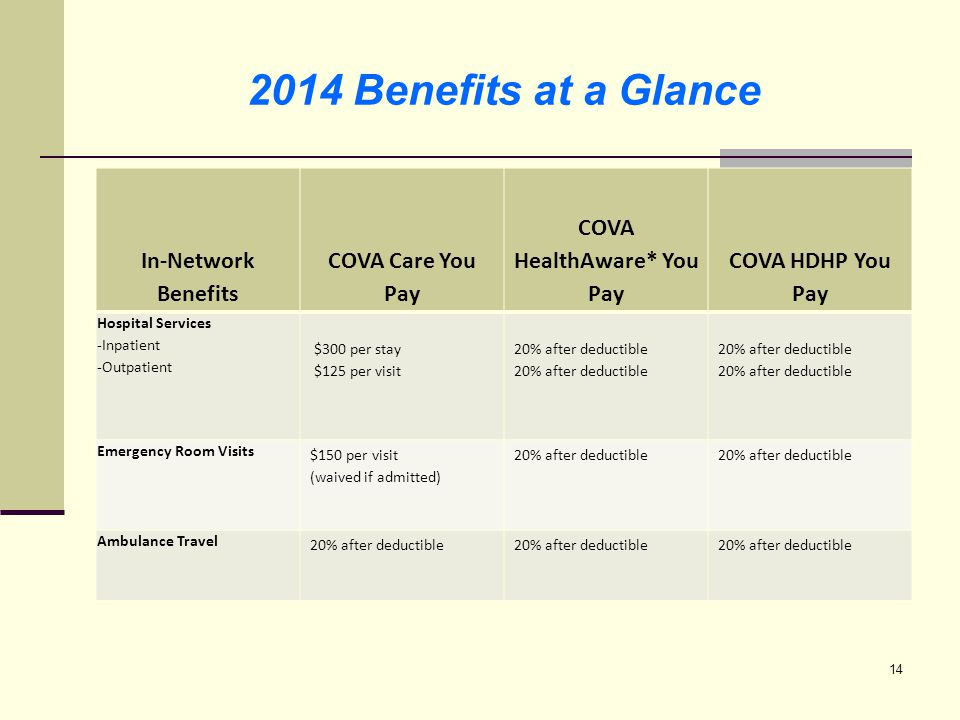 2014 Benefits at a Glance In-Network Benefits COVA Care You Pay COVA HealthAware* You Pay COVA HDHP You Pay Outpatient diagnostic, laboratory, tests, shots and x- rays 20% after deductible Infusion services (includes IV or injected chemotherapy) 20% after deductible Outpatient therapy visits -Occupational, physical and speech therapy -Chiropractic (30-visit plan year limit per member) $25 PCP/$35 specialist $35 20% after deductible 20% after deductible 20% after deductible 15