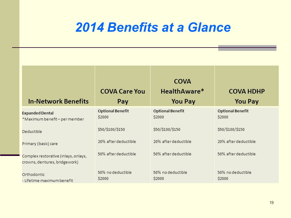2014 Benefits at a Glance In-Network Benefits COVA Care You Pay COVA HealthAware* You Pay COVA HDHP You Pay Routine Vision (once every 12 months) Routine eye exam Optional Benefit $40 Optional Benefit Included in basic plan Not Available Eyeglass frames Lenses -Eyeglass lenses (standard plastic, single, bifocal or trifocal) or -Contact lenses – *Conventional or *disposable *non-elective 20% off balance after plan pays first $100 $20 15% off balance after plan pays first $100 Balance after plan pays $250 20% off balance after plan pays first $100 $20 15% off balance after plan pays first $100 Balance after plan pays $250 20