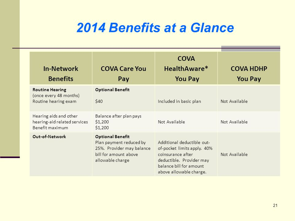 22 Health Plan Monthly Premiums Effective 07/01/2014 SinglePlus OneFamily COVA Care (with preventive dental) $75$171$230 COVA Care + Out-of-Network $89$190$256 COVA Care + Expanded Dental $100$219$303 COVA Care + Out of Network + Expanded Dental $114$238$329 COVA Care + Expanded Dental + Vision & Hearing $115$244$337 COVA Care + Out of Network + Expanded Dental + Vision & Hearing $129$263$363