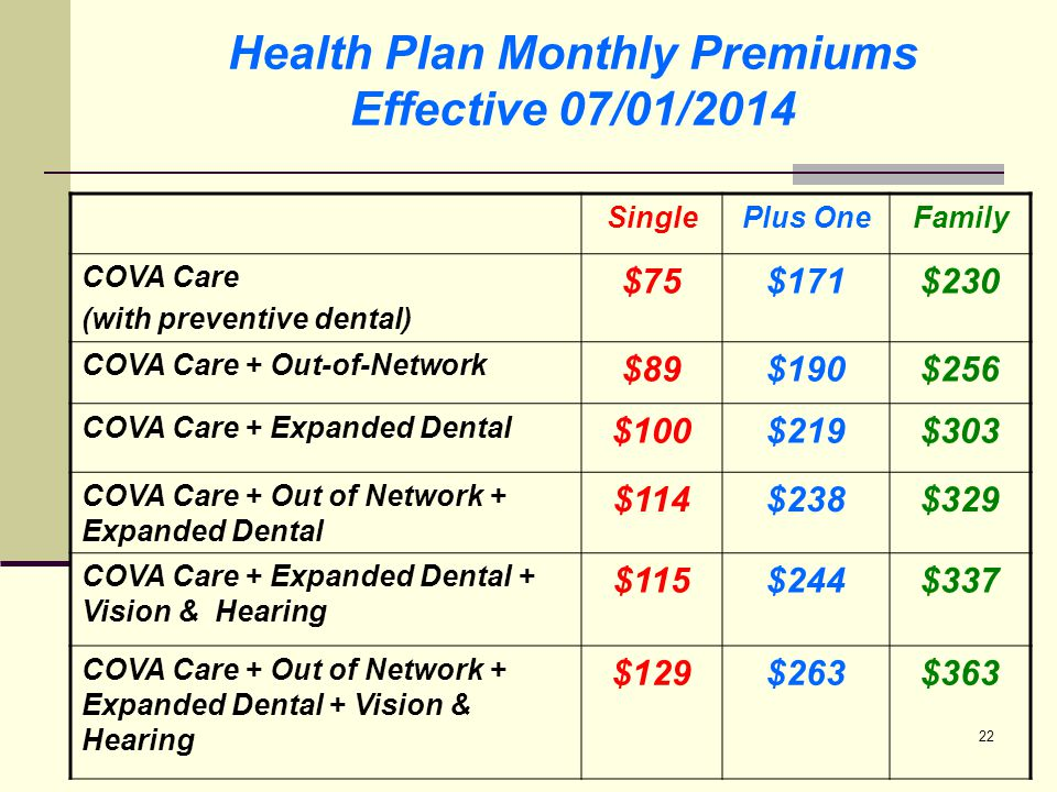 23 Health Plan Monthly Premiums Effective 07/01/2014 SinglePlus OneFamily COVA HealthAware (with preventive dental) $26$81$96 COVA HealthAware + Expanded Dental $51$129$169 COVA HealthAware + Expanded Dental & Vision $59$143$188 COVA HDHP (with preventive dental) $0 COVA HDHP + Expanded Dental $25$48$73 TRICARE Voluntary Supplement $61$120$161