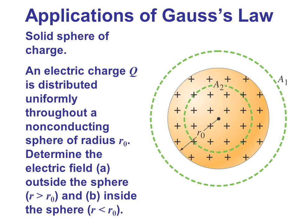 Applications of Gauss's Law Solid sphere of charge. An electric charge Q is distributed uniformly throughout a nonconducting sphere of radius r 0. Det