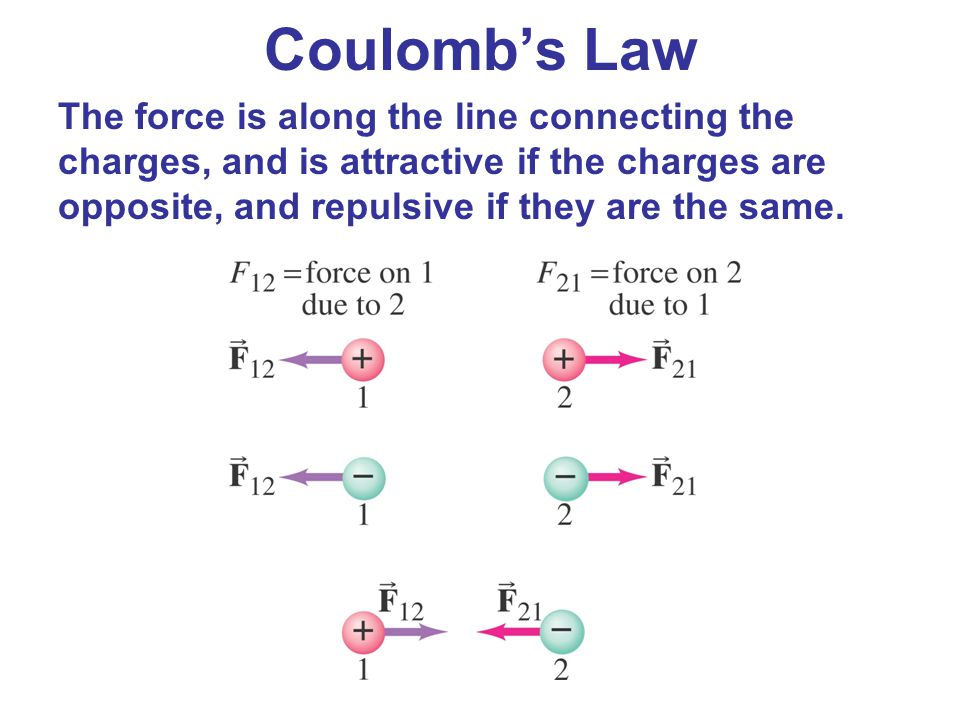 The force is along the line connecting the charges, and is attractive if the charges are opposite, and repulsive if they are the same. Coulomb's Law