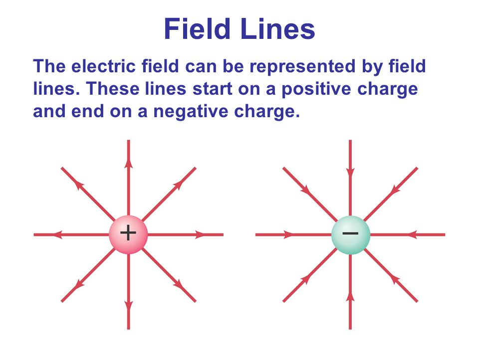 The electric field can be represented by field lines. These lines start on a positive charge and end on a negative charge. Field Lines