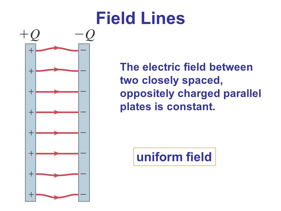 The electric field between two closely spaced, oppositely charged parallel plates is constant. Field Lines uniform field