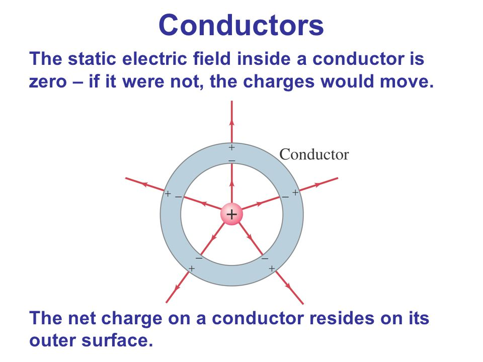 The static electric field inside a conductor is zero – if it were not, the charges would move. The net charge on a conductor resides on its outer surf
