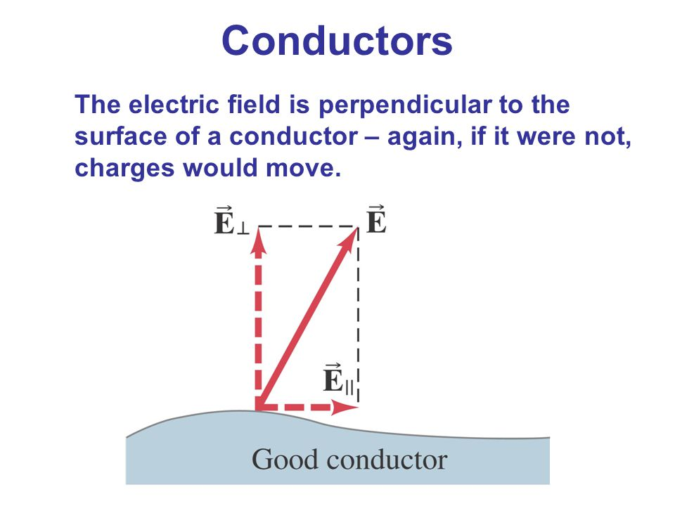 The electric field is perpendicular to the surface of a conductor – again, if it were not, charges would move. Conductors