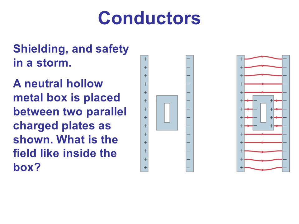 Shielding, and safety in a storm. A neutral hollow metal box is placed between two parallel charged plates as shown. What is the field like inside the