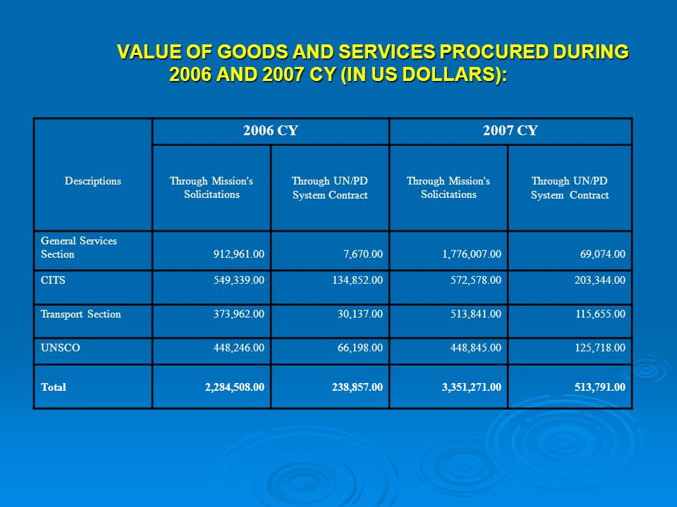 VALUE OF GOODS AND SERVICES PROCURED DURING 2006 AND 2007 CY (IN US DOLLARS): 2006 CY2007 CY Through UN/PD System Contract Through UN/PD System Contract DescriptionsThrough Mission s Solicitations Through Mission s Solicitations General Services Section912,961.007,670.001,776,007.0069,074.00 CITS549,339.00134,852.00572,578.00203,344.00 Transport Section373,962.0030,137.00513,841.00115,655.00 UNSCO448,246.0066,198.00448,845.00125,718.00 Total2,284,508.00238,857.003,351,271.00513,791.00