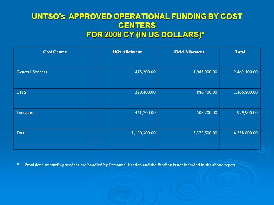 UNTSO s APPROVED OPERATIONAL FUNDING BY COST CENTERS FOR 2008 CY (IN US DOLLARS)* Cost CenterHQs AllotmentField AllotmentTotal General Services478,200.001,983,900.002,462,100.00 CITS280,400.00886,400.001,166,800.00 Transport421,700.00508,200.00929,900.00 Total1,180,300.003,378,500.004,558,800.00 * Provisions of staffing services are handled by Personnel Section and the funding is not included in the above report.