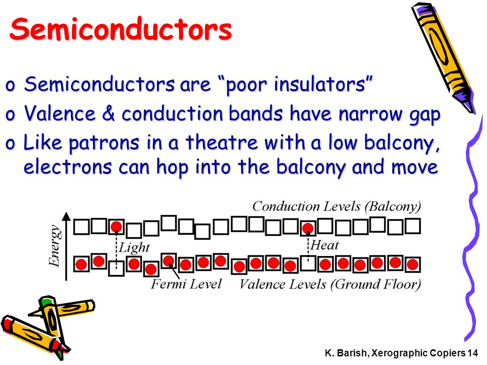 "K. Barish, Xerographic Copiers 14 Semiconductors oSemiconductors are ""poor insulators"" oValence & conduction bands have narrow gap oLike patrons in a"