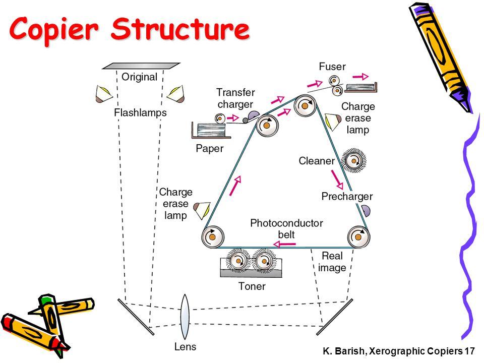 K. Barish, Xerographic Copiers 17 Copier Structure