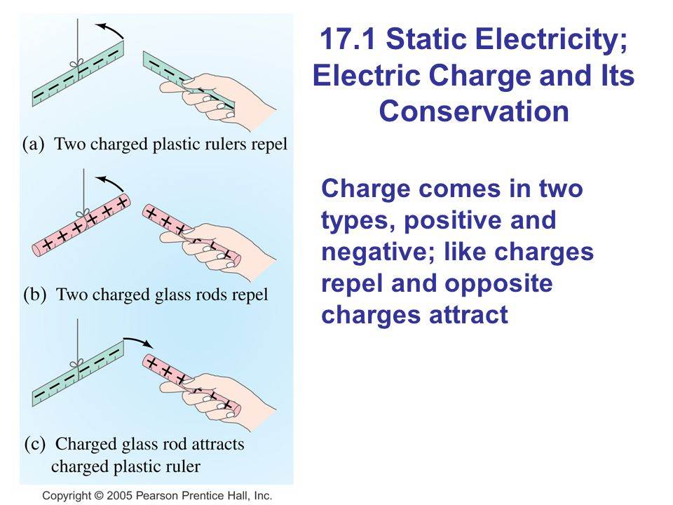 17.1 Static Electricity; Electric Charge and Its Conservation Charge comes in two types, positive and negative; like charges repel and opposite charge