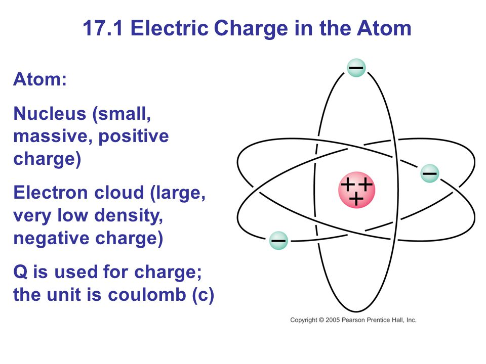 17.1 Electric Charge in the Atom Atom: Nucleus (small, massive, positive charge) Electron cloud (large, very low density, negative charge) Q is used f