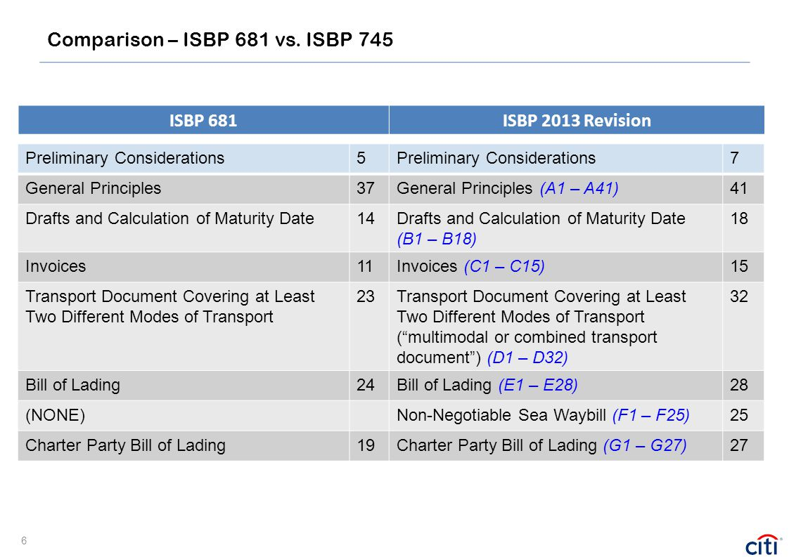 Comparison – ISBP 681 vs. ISBP 745 ISBP 681ISBP 2013 Revision Preliminary Considerations5 7 General Principles37General Principles (A1 – A41)41 Drafts