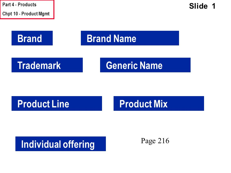 Part 4 - Products Chpt 10 - Product Mgmt Slide 1 BrandBrand Name TrademarkGeneric Name Product LineProduct Mix Individual offering Page 216
