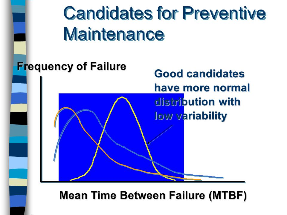 Candidates for Preventive Maintenance Mean Time Between Failure (MTBF) Frequency of Failure Good candidates have more normal distribution with low variability