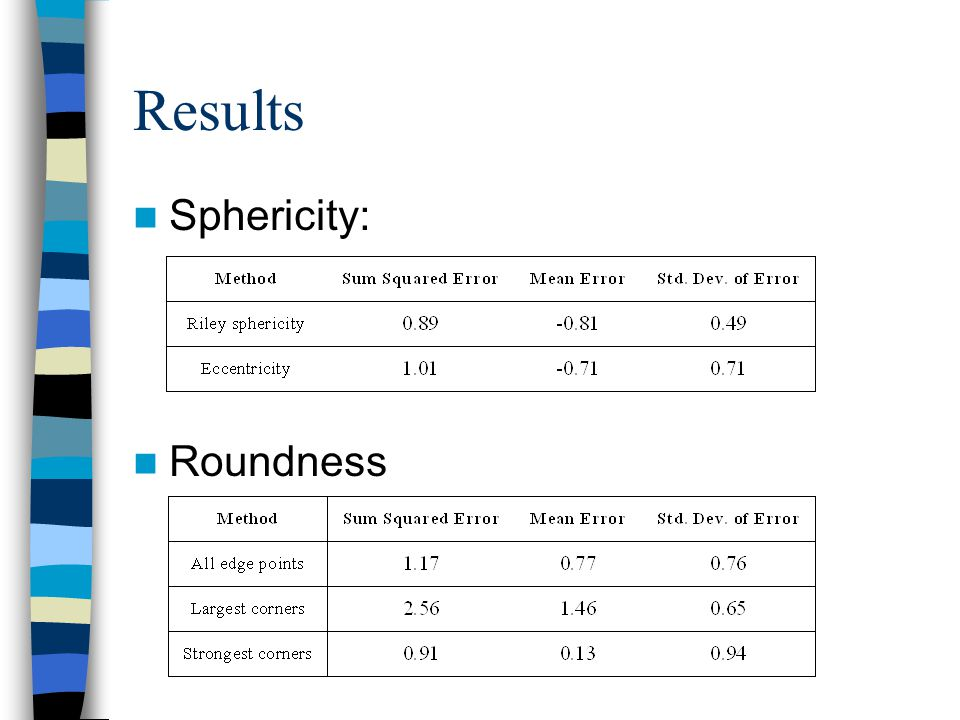 Results Sphericity: Roundness