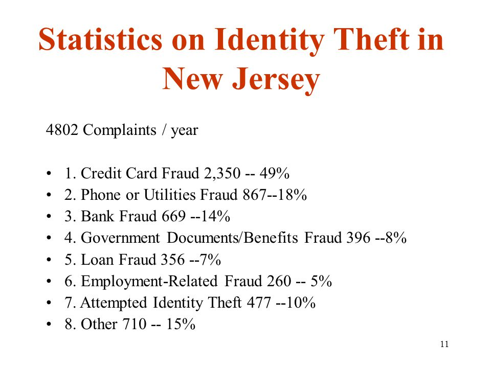 11 Statistics on Identity Theft in New Jersey 4802 Complaints / year 1. Credit Card Fraud 2,350 -- 49% 2. Phone or Utilities Fraud 867--18% 3. Bank Fr