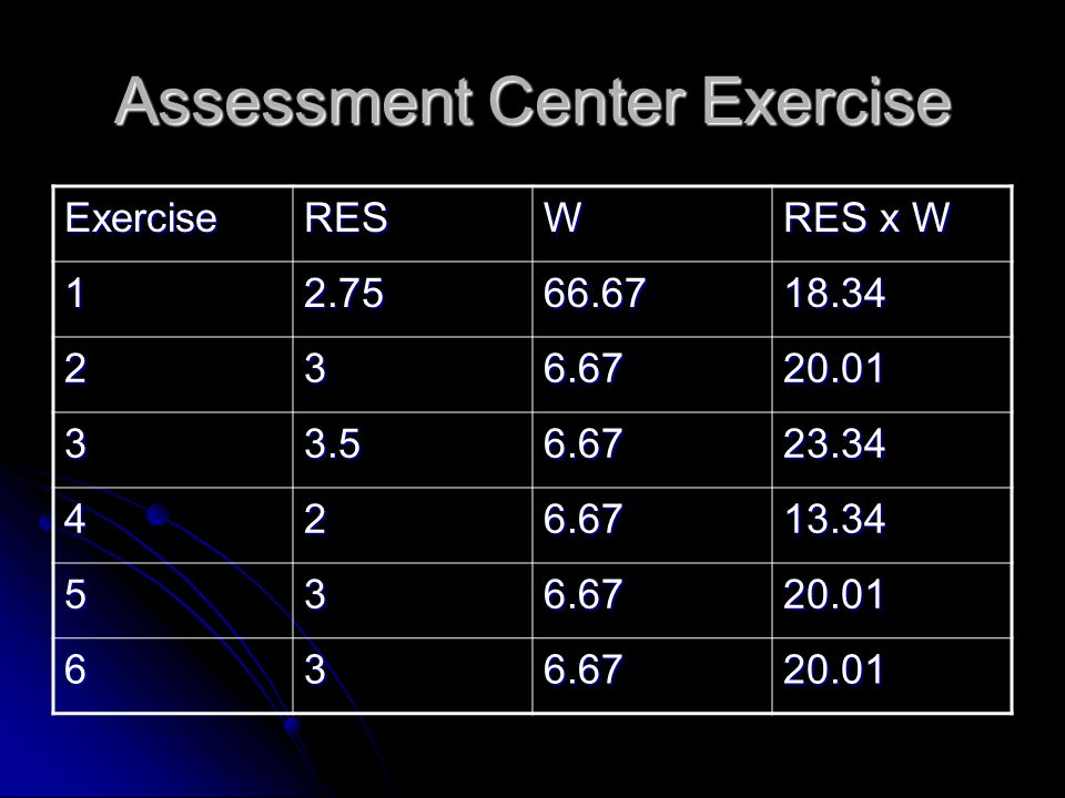 Assessment Center Exercise ExerciseRESW RES x W 12.7566.6718.34 236.6720.01 33.56.6723.34 426.6713.34 536.6720.01 636.6720.01