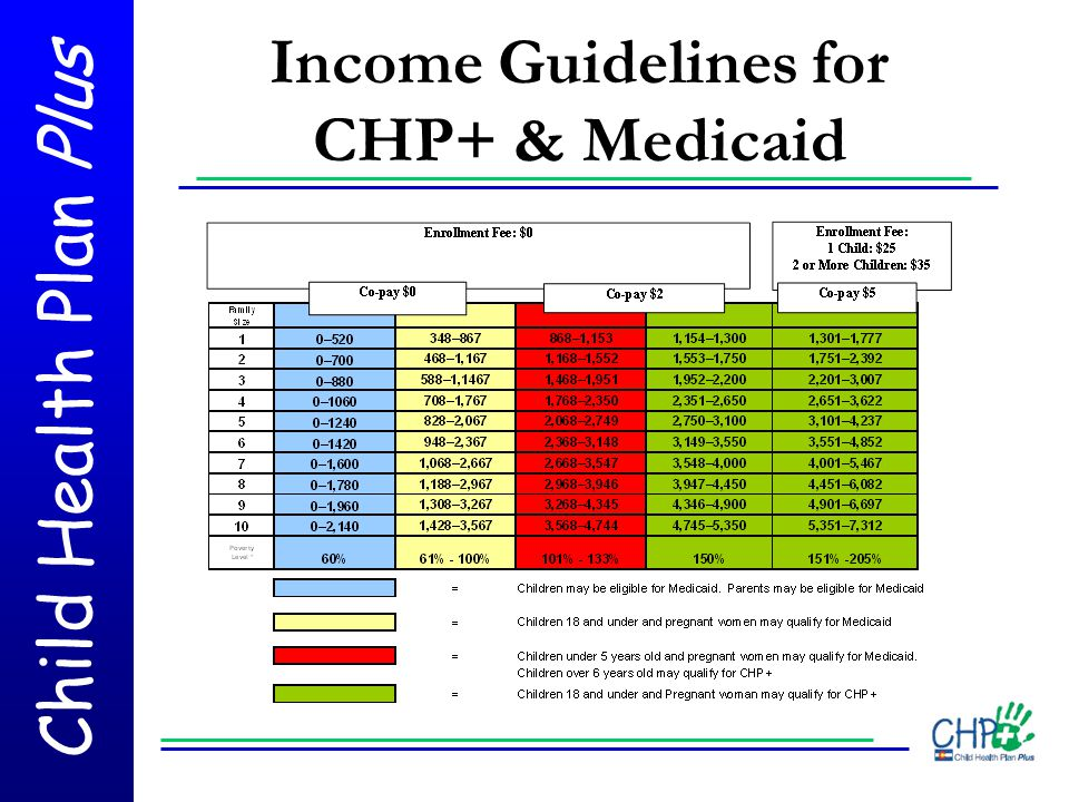 Child Health Plan Plus Income Guidelines for CHP+ & Medicaid