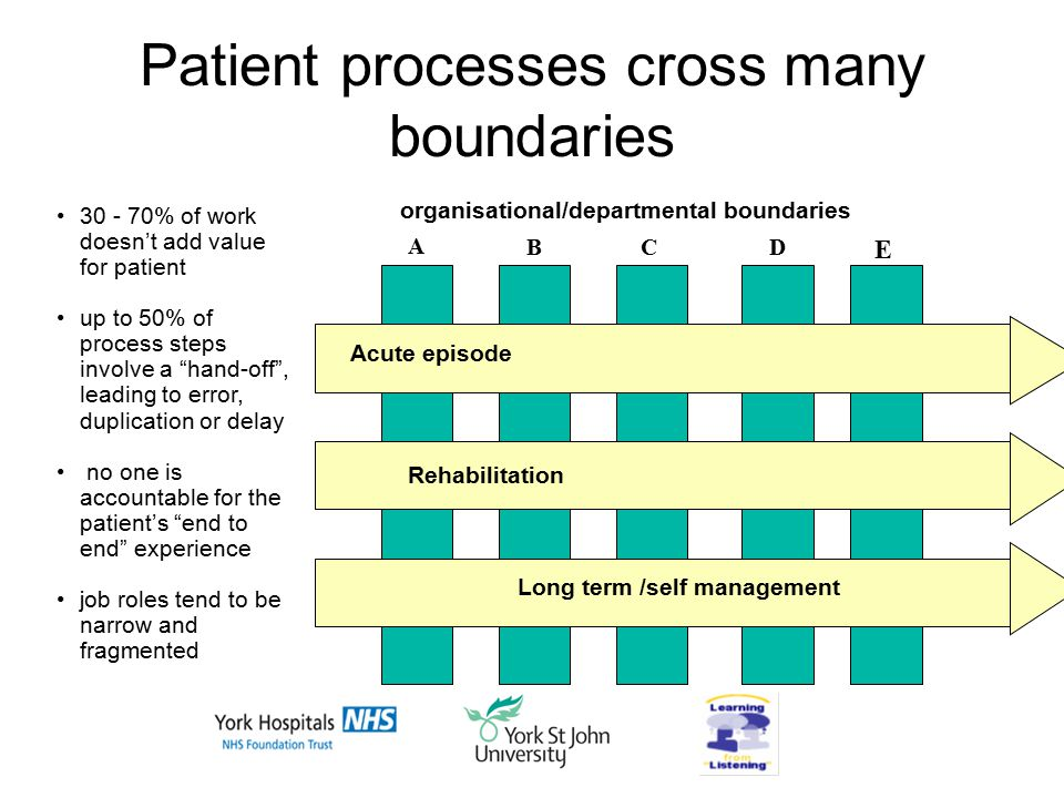 Patient processes cross many boundaries A Rehabilitation BC D E 30 - 70% of work doesn't add value for patient up to 50% of process steps involve a hand-off , leading to error, duplication or delay no one is accountable for the patient's end to end experience job roles tend to be narrow and fragmented organisational/departmental boundaries Acute episode Long term /self management