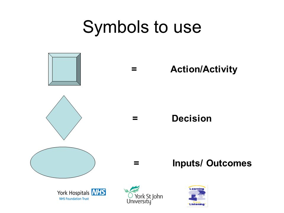 Symbols to use = Action/Activity = Decision = Inputs/ Outcomes