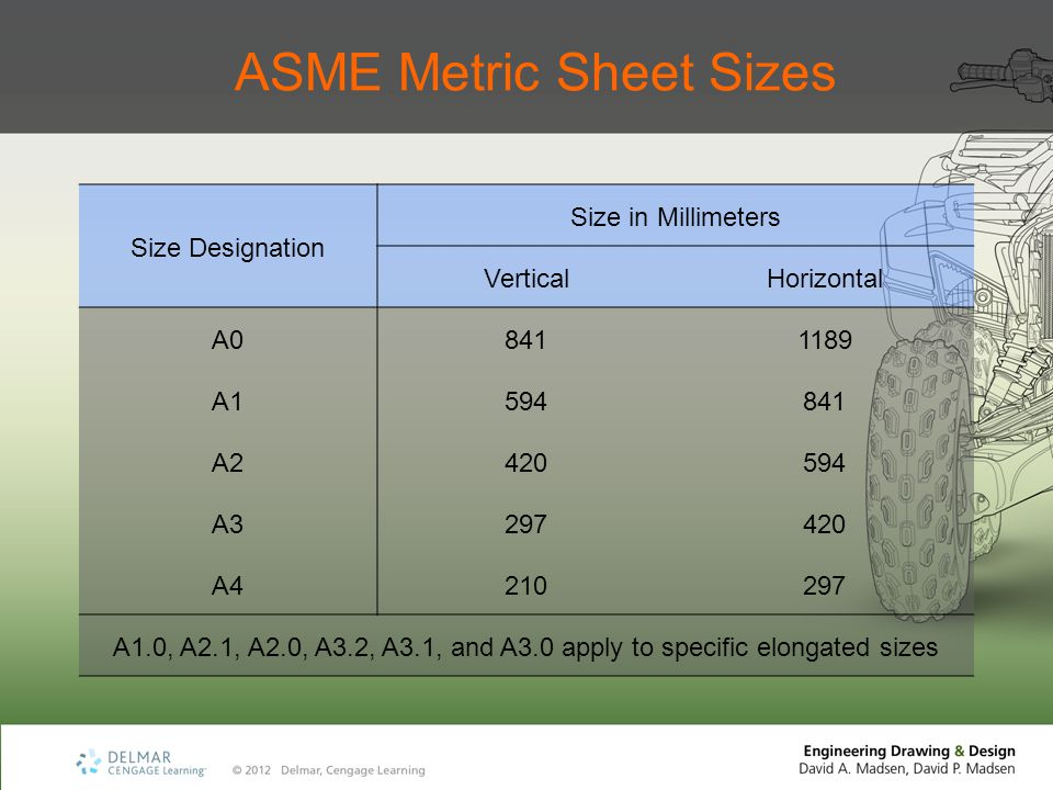 ASME Metric Sheet Sizes Size Designation Size in Millimeters VerticalHorizontal A08411189 A1594841 A2420594 A3297420 A4210297 A1.0, A2.1, A2.0, A3.2, A3.1, and A3.0 apply to specific elongated sizes