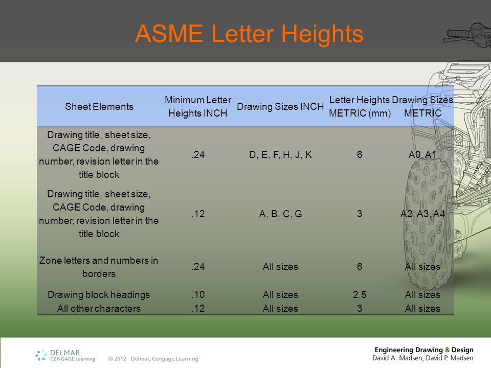 ASME Letter Heights Sheet Elements Minimum Letter Heights INCH Drawing Sizes INCH Letter Heights METRIC (mm) Drawing Sizes METRIC Drawing title, sheet size, CAGE Code, drawing number, revision letter in the title block.24D, E, F, H, J, K6A0, A1 Drawing title, sheet size, CAGE Code, drawing number, revision letter in the title block.12A, B, C, G3A2, A3, A4 Zone letters and numbers in borders.24All sizes6 Drawing block headings.10All sizes2.5All sizes All other characters.12All sizes3