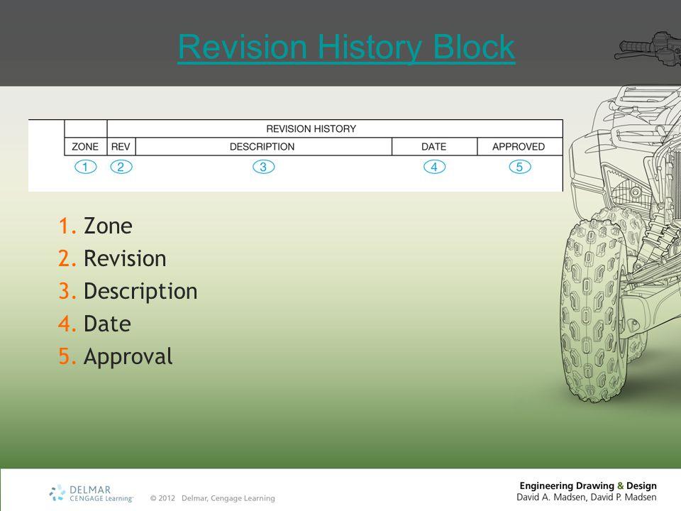 Revision History Block 1.Zone 2.Revision 3.Description 4.Date 5.Approval