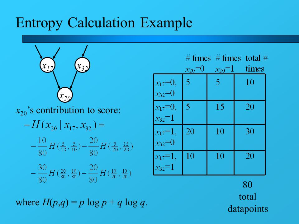 Entropy Calculation Example x 17 x 20 x 32 x 20 's contribution to score: 80 total datapoints where H(p,q) = p log p + q log q.