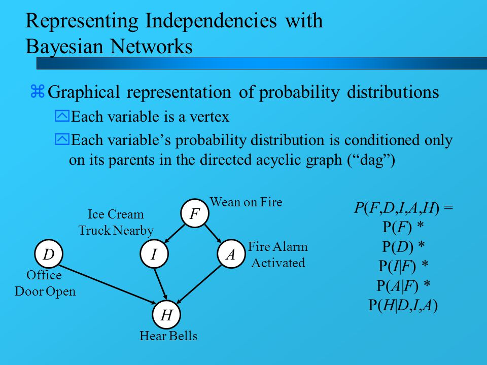 Representing Independencies with Bayesian Networks zGraphical representation of probability distributions yEach variable is a vertex yEach variable's probability distribution is conditioned only on its parents in the directed acyclic graph ( dag ) D F IA H Wean on Fire Fire Alarm Activated Hear Bells Ice Cream Truck Nearby Office Door Open P(F,D,I,A,H) = P(F) * P(D) * P(I|F) * P(A|F) * P(H|D,I,A)