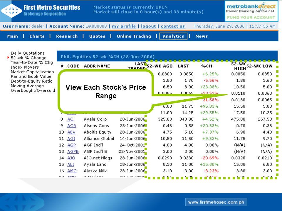 View Each Stock's Price Range